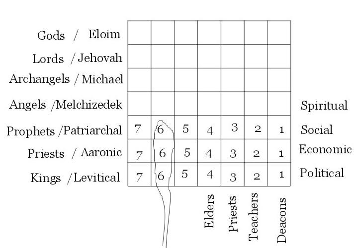 Priesthood Theory